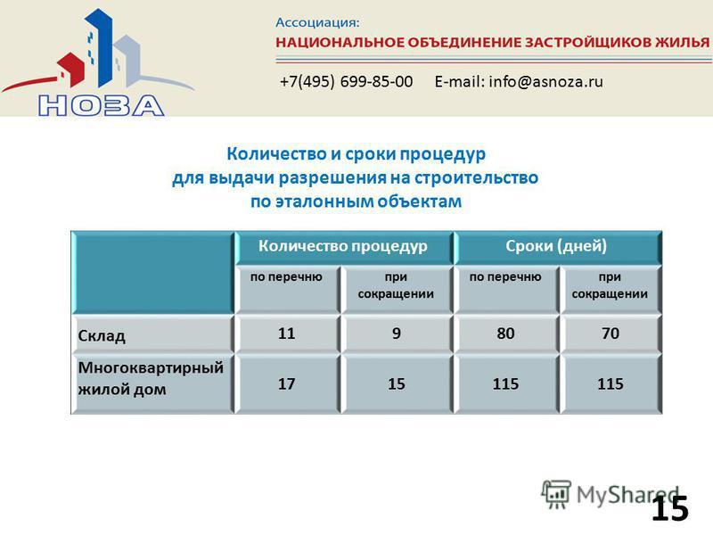 15 +7(495) 699-85-00 E-mail: info@asnoza.ru Количество процедур Сроки (дней) по перечню при сокращении по перечню при сокращении Склад 1198070 Многоквартирный жилой дом 1715115 Количество и сроки процедур для выдачи разрешения на строительство по эта