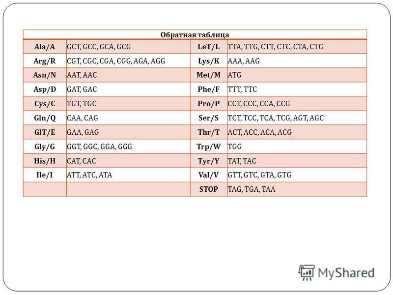 Обратная таблица Ala/AGCT, GCC, GCA, GCGLeT/LTTA, TTG, CTT, CTC, CTA, CTG Arg/RCGT, CGC, CGA, CGG, AGA, AGGLys/KAAA, AAG Asn/NAAT, AACMet/MATG Asp/DGAT, GACPhe/FTTT, TTC Cys/CTGT, TGCPro/PCCT, CCC, CCA, CCG Gln/QCAA, CAGSer/STCT, TCC, TCA, TCG, AGT,
