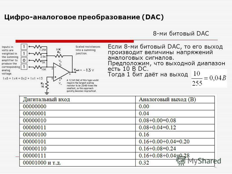 Цифро-аналоговое преобразование (DAC) 8-ми битовый DAC Если 8-ми битовый DAC, то его выход производит величины напряжений аналоговых сигналов. Предположим, что выходной диапазон есть 10 В DC. Тогда 1 бит даёт на выход