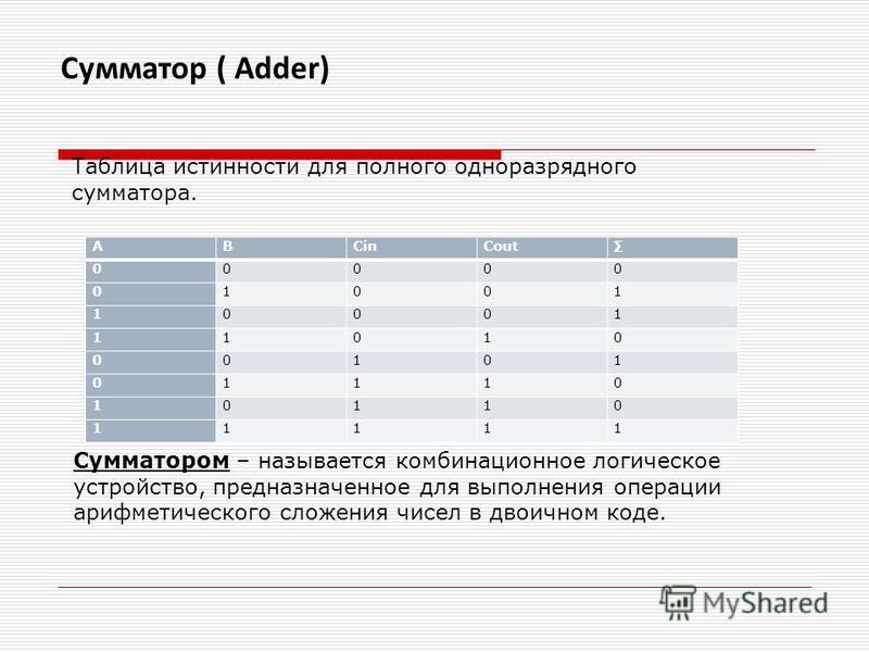 ABCinCout 00000 01001 10001 11010 00101 01110 10110 11111 Сумматор ( Adder) Сумматором – называется комбинационное логическое устройство, предназначенное для выполнения операции арифметического сложения чисел в двоичном коде. Таблица истинности для п
