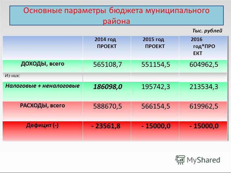 Тыс. рублей 2014 год ПРОЕКТ 2015 год ПРОЕКТ 2016 год*ПРО ЕКТ ДОХОДЫ, всего 565108,7551154,5604962,5 Из них: Налоговые + неналоговые 186098,0195742,3213534,3 РАСХОДЫ, всего 588670,5566154,5619962,5 Дефицит (-) - 23561,8- 15000,0 Основные параметры бюд