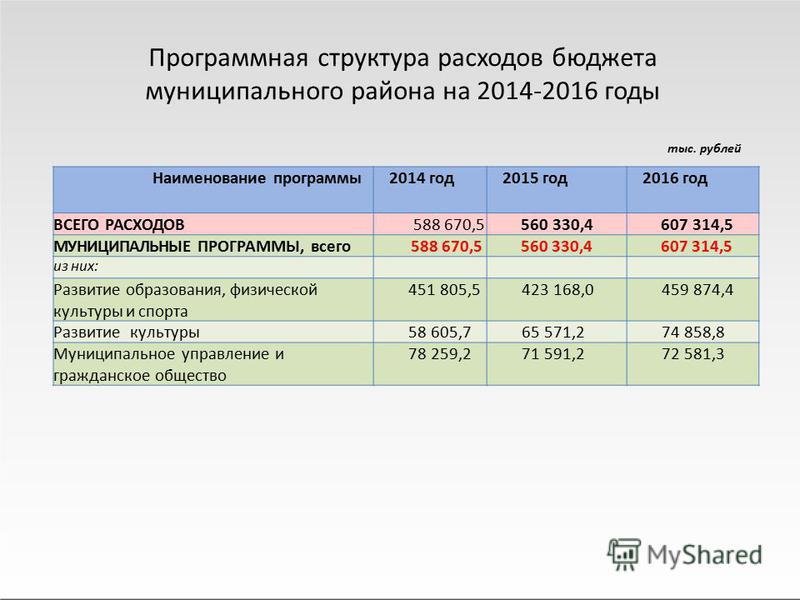 тыс. рублей Программная структура расходов бюджета муниципального района на 2014-2016 годы Наименование программы 2014 год 2015 год 2016 год ВСЕГО РАСХОДОВ 588 670,5560 330,4607 314,5 МУНИЦИПАЛЬНЫЕ ПРОГРАММЫ, всего 588 670,5560 330,4607 314,5 из них: