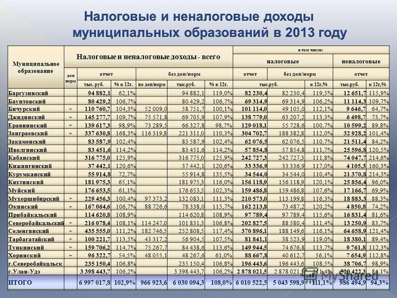 Муниципальное образование Налоговые и неналоговые доходы - всего в том числе: налоговые неналоговые доп норм отчет без доп/норм отчет без доп/норм отчет тыс. руб.% к 12 г.по доп/норм тыс.руб.% к 12 г.тыс.руб.к 12 г,%тыс.руб.к 12 г,% Баргузинский 94 8