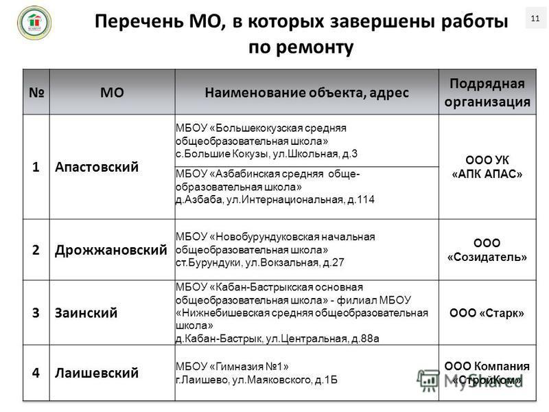 Перечень МО, в которых завершены работы по ремонту 11