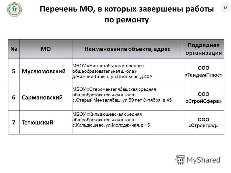 Перечень МО, в которых завершены работы по ремонту 12