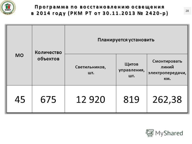 Программа по восстановленею освещения в 2014 году (РКМ РТ от 30.11.2013 2420-р) 28