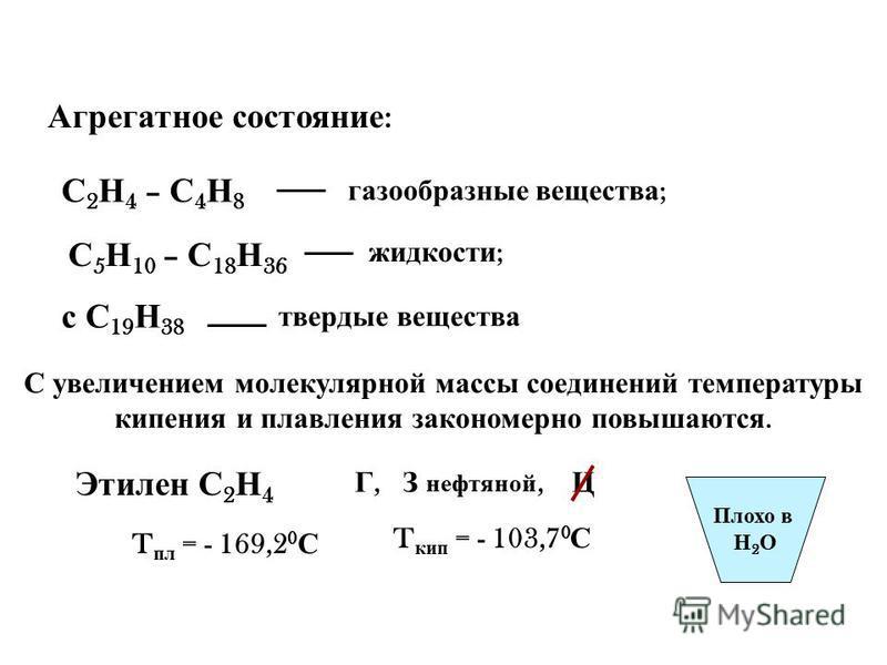 Агрегатное состояние : С 2 Н 4 – С 4 Н 8 газообразные вещества ; С 5 Н 10 – С 18 Н 36 жидкости ; с С 19 Н 38 твердые вещества Этилен С 2 Н 4 С увеличением молекулярной массы соединений температуры кипения и плавления закономерно повышаются. Г, З нефт