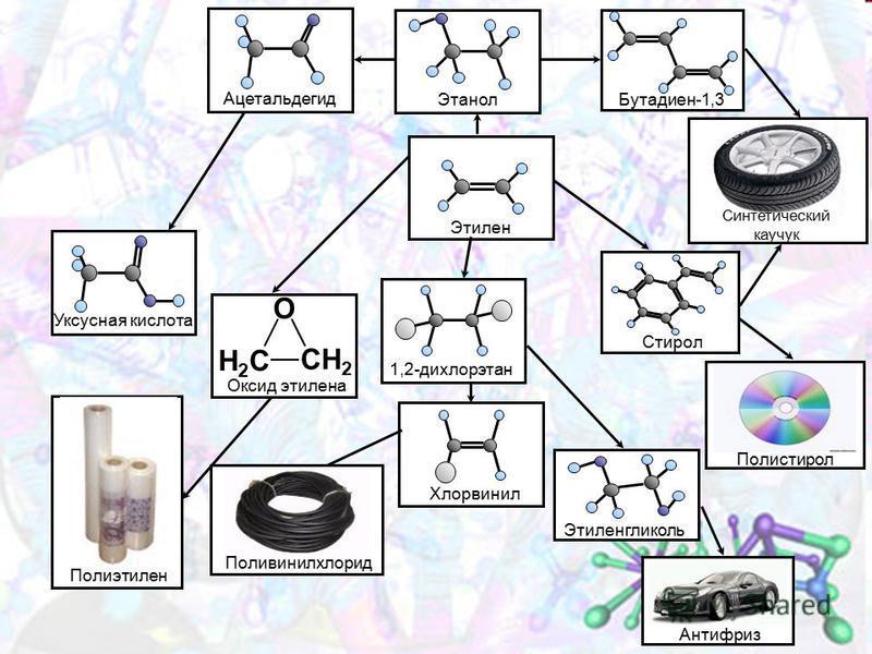 Ацетальдегид Этанол Бутадиен-1,3 Синтетический каучук Стирол Полистирол Этилен Уксусная кислота О СН 2 Н2СН2С Оксид этилена 1,2-дихлорэтан Этиленгликоль Антифриз Хлорвинил Поливинилхлорид Полиэтилен