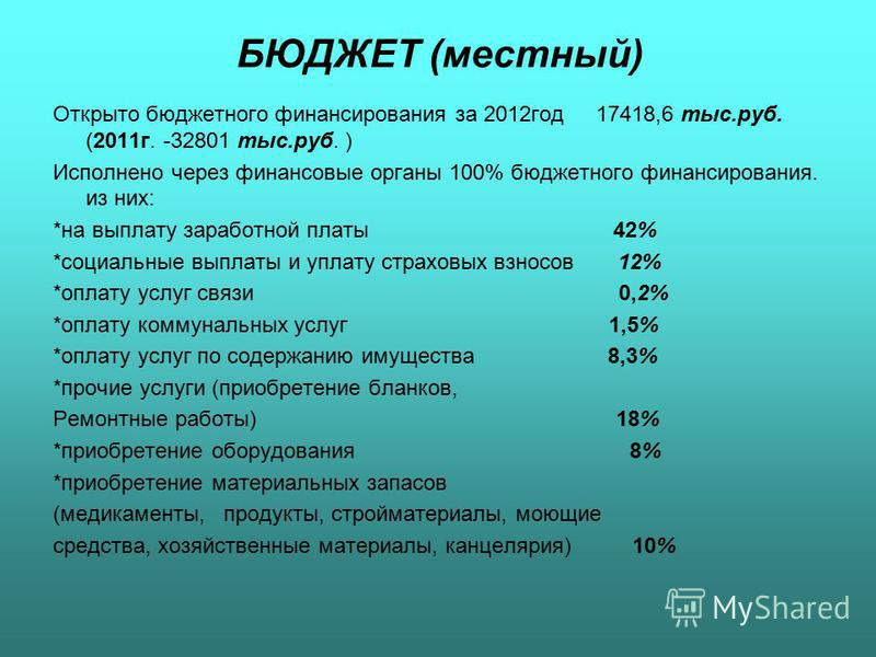 БЮДЖЕТ (местный) Открыто бюджетного финансирования за 2012 год 17418,6 тыс.руб. (2011 г. -32801 тыс.руб. ) Исполнено через финансовые органы 100% бюджетного финансирования. из них: *на выплату заработной платы 42% *социальные выплаты и уплату страхов