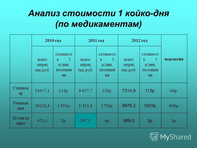 Анализ стоимости 1 койко-дня (по медикаментам) 2010 год 2011 год 2012 год норматив всего затрат, тыс.руб. стоимость 1 к/дня, посещен ия всего затрат, тыс.руб. стоимость 1 к/дня, посещен ия всего затрат, тыс.руб. стоимость 1 к/дня, посещен ия Стацион