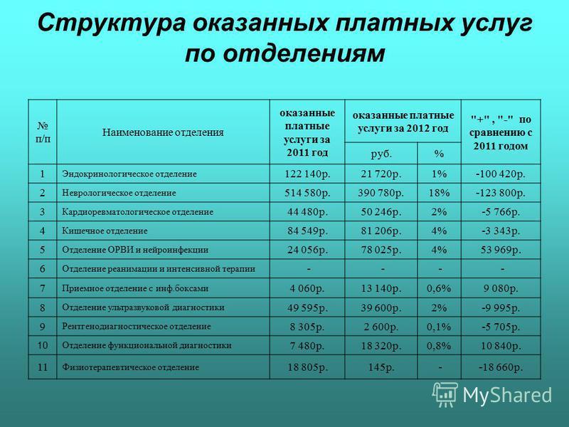 Структура оказанных платных услуг по отделениям п/п Наименование отделения оказанные платные услуги за 2011 год оказанные платные услуги за 2012 год