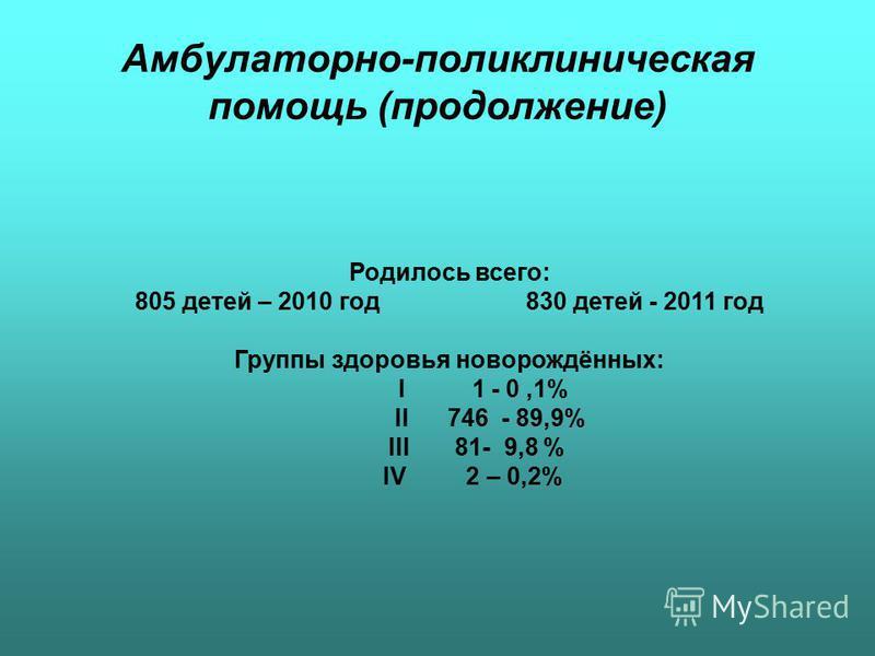 Амбулаторно-поликлиническая помощь (продолжение) Родилось всего: 805 детей – 2010 год 830 детей - 2011 год Группы здоровья новорождённых: I 1 - 0,1% II 746 - 89,9% III 81- 9,8 % IV 2 – 0,2%