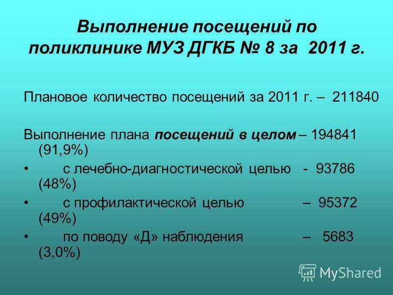 Выполнение посещений по поликлинике МУЗ ДГКБ 8 за 2011 г. Плановое количество посещений за 2011 г. – 211840 Выполнение плана посещений в целом– 194841 (91,9%) с лечебно-диагностической целью - 93786 (48%) с профилактической целью – 95372 (49%) по пов