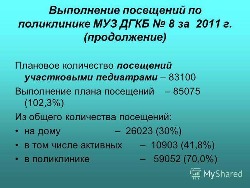 Выполнение посещений по поликлинике МУЗ ДГКБ 8 за 2011 г. (продолжение) Плановое количество посещений участковыми педиатрами – 83100 Выполнение плана посещений – 85075 (102,3%) Из общего количества посещений: на дому– 26023 (30%) в том числе активных