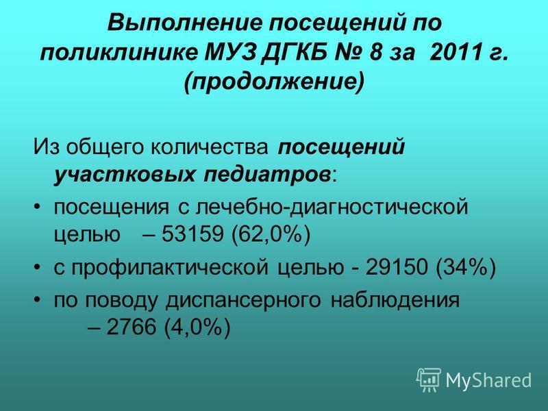 Выполнение посещений по поликлинике МУЗ ДГКБ 8 за 2011 г. (продолжение) Из общего количества посещений участковых педиатров: посещения с лечебно-диагностической целью– 53159 (62,0%) с профилактической целью - 29150 (34%) по поводу диспансерного наблю