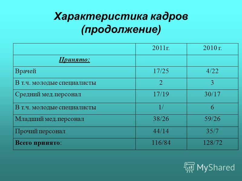 Характеристика кадров (продолжение) 2011 г.2010 г. Принято: Врачей 17/254/22 В т.ч. молодые специалисты 23 Средний мед.персонал 17/1930/17 В т.ч. молодые специалисты 1/6 Младший мед.персонал 38/2659/26 Прочий персонал 44/1435/7 Всего принято:116/8412