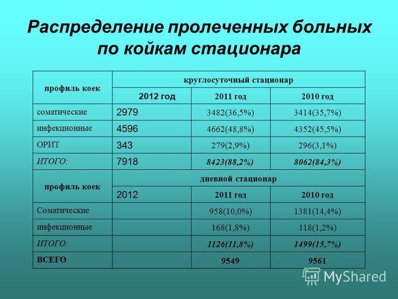 Распределение пролеченных больных по койкам стационара профиль коек круглосуточный стационар 2012 год 2011 год 2010 год соматические 2979 3482(36,5%)3414(35,7%) инфекционные 4596 4662(48,8%)4352(45,5%) ОРИТ 343 279(2,9%)296(3,1%) ИТОГО: 7918 8423(88,