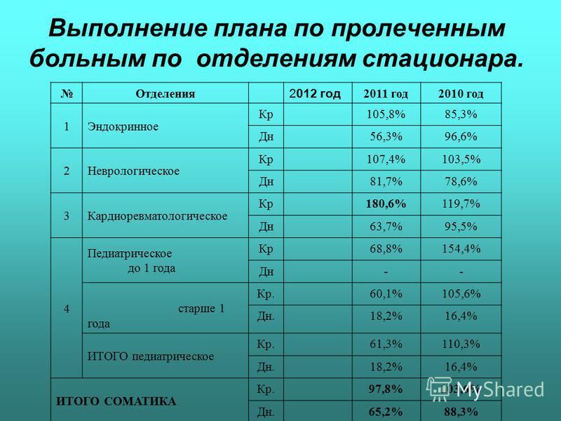 Выполнение плана по пролеченным больным по отделениям стационара. Отделения 2012 год 2011 год 2010 год 1Эндокринное Кр 105,8%85,3% Дн 56,3%96,6% 2Неврологическое Кр 107,4%103,5% Дн 81,7%78,6% 3Кардиоревматологическое Кр 180,6%119,7% Дн 63,7%95,5% 4 П