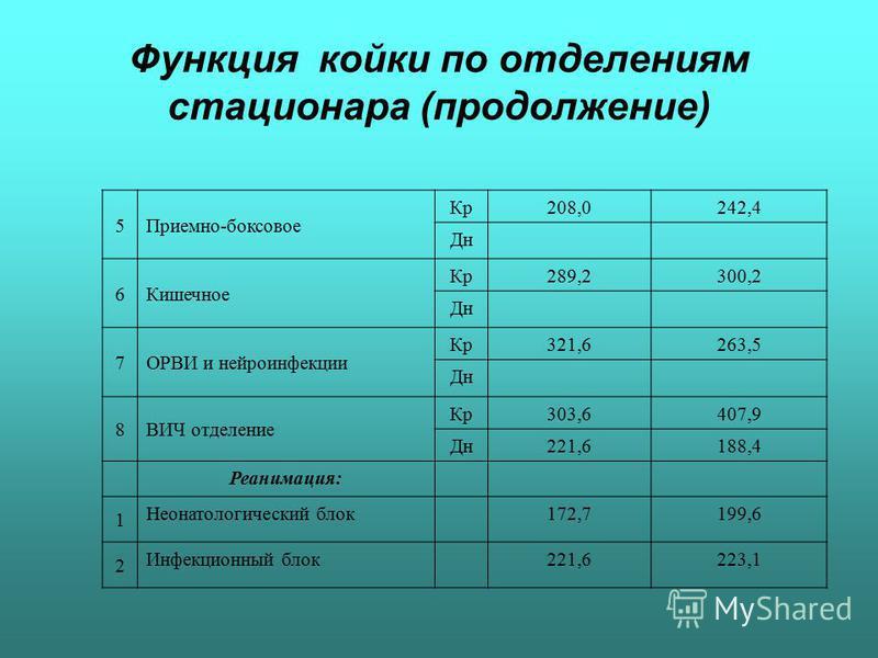 Функция койки по отделениям стационара (продолжение) 5Приемно-боксовое Кр 208,0242,4 Дн 6Кишечное Кр 289,2300,2 Дн 7ОРВИ и нейроинфекции Кр 321,6263,5 Дн 8ВИЧ отделение Кр 303,6407,9 Дн 221,6188,4 Реанимация: 1 Неонатологический блок 172,7199,6 2 Инф