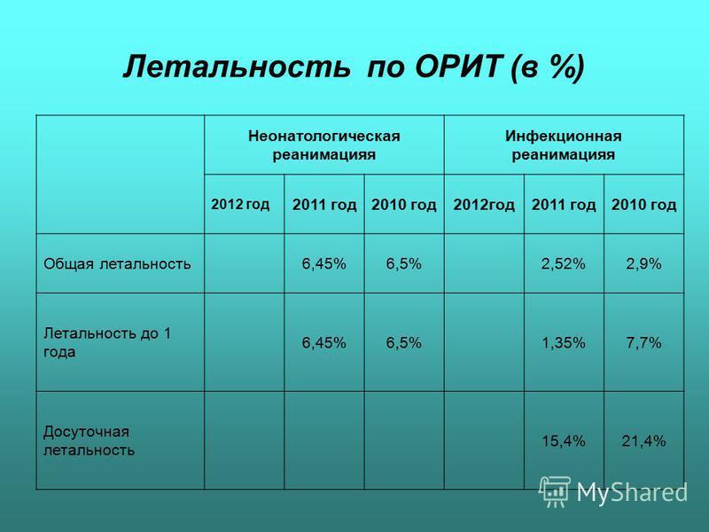 Летальность по ОРИТ (в %) Неонатологическая реанимацияя Инфекционная реанимацияя 2012 год 2011 год 2010 год 2012 год 2011 год 2010 год Общая летальность 6,45%6,5%2,52%2,9% Летальность до 1 года 6,45%6,5%1,35%7,7% Досуточная летальность 15,4%21,4%