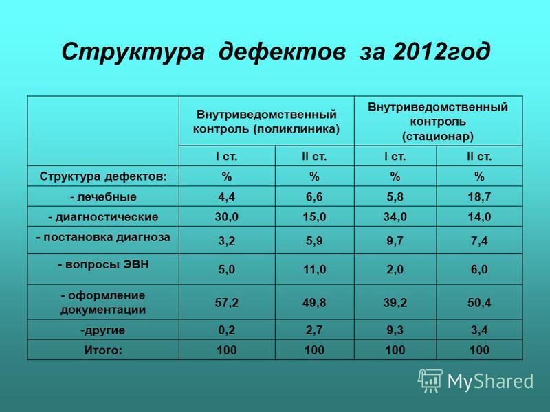 Структура дефектов за 2012 год Внутриведомственный контроль (поликлиника) Внутриведомственный контроль (стационар) I ст. II ст.I ст.II ст. Структура дефектов: %% - лечебные 4,46,65,818,7 - диагностические 30,015,034,014,0 - постановка диагноза 3,25,9