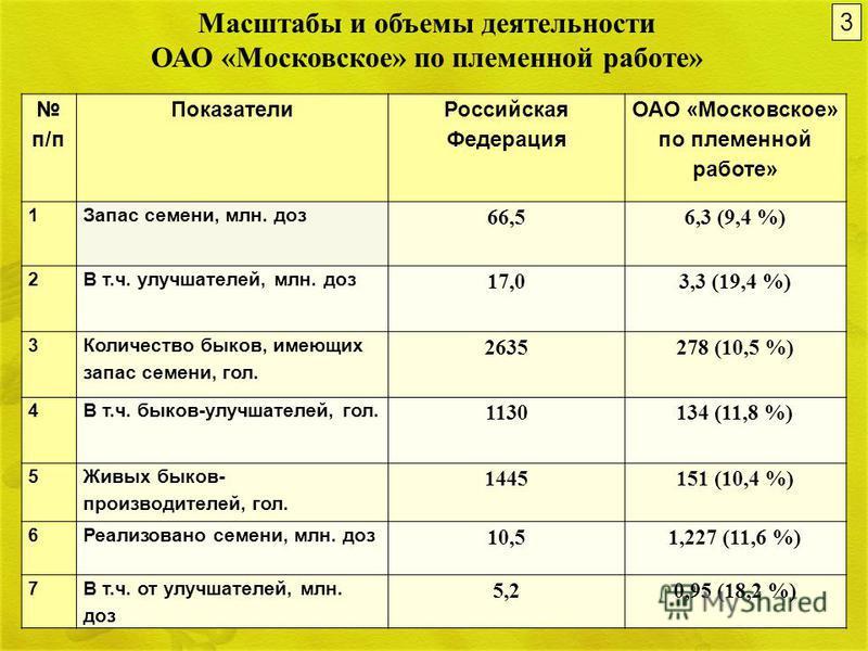 3 п/п Показатели Российская Федерация ОАО «Московское» по племенной работе» 1Запас семени, млн. доз 66,56,3 (9,4 %) 2В т.ч. улучшителей, млн. доз 17,03,3 (19,4 %) 3 Количество быков, имеющих запас семени, гол. 2635278 (10,5 %) 4В т.ч. быков-улучшител