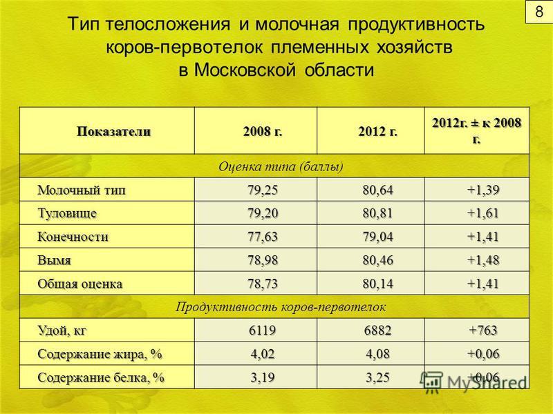 Тип телосложения и молочная продуктивность коров-первотелок племенных хозяйств в Московской области Показатели 2008 г. 2012 г. 2012 г. ± к 2008 г. Оценка типа (баллы) Молочный тип 79,2580,64+1,39 Туловище 79,2080,81+1,61 Конечности 77,6379,04+1,41 Вы