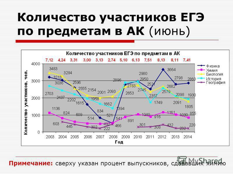 Количество участников ЕГЭ по предметам в АК (июнь) Примечание: сверху указан процент выпускников, сдававших химию