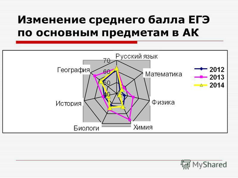 Изменение среднего балла ЕГЭ по основным предметам в АК