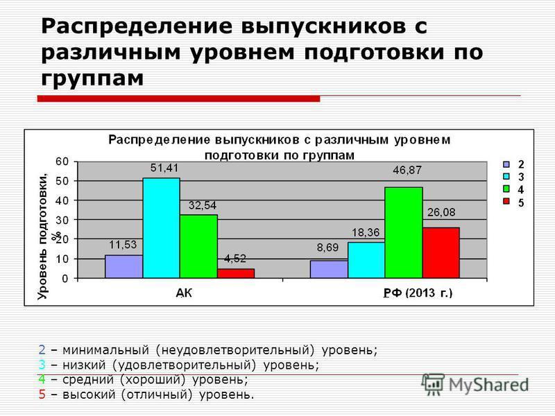 Распределение выпускников с различным уровнем подготовки по группам 2 – минимальный (неудовлетворительный) уровень; 3 – низкий (удовлетворительный) уровень; 4 – средний (хороший) уровень; 5 – высокий (отличный) уровень.
