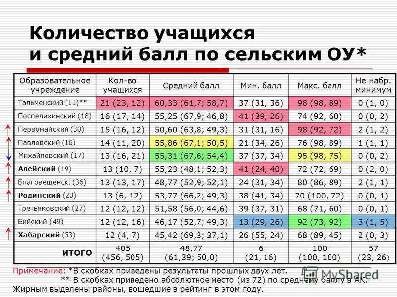 Количество учащихся и средний балл по сельским ОУ* Образовательное учреждение Кол-во учащихся Средний балл Мин. балл Макс. балл Не набор. минимум Тальменский (11)** 21 (23, 12)60,33 (61,7; 58,7)37 (31, 36)98 (98, 89)0 (1, 0) Поспелихинский (18) 16 (1