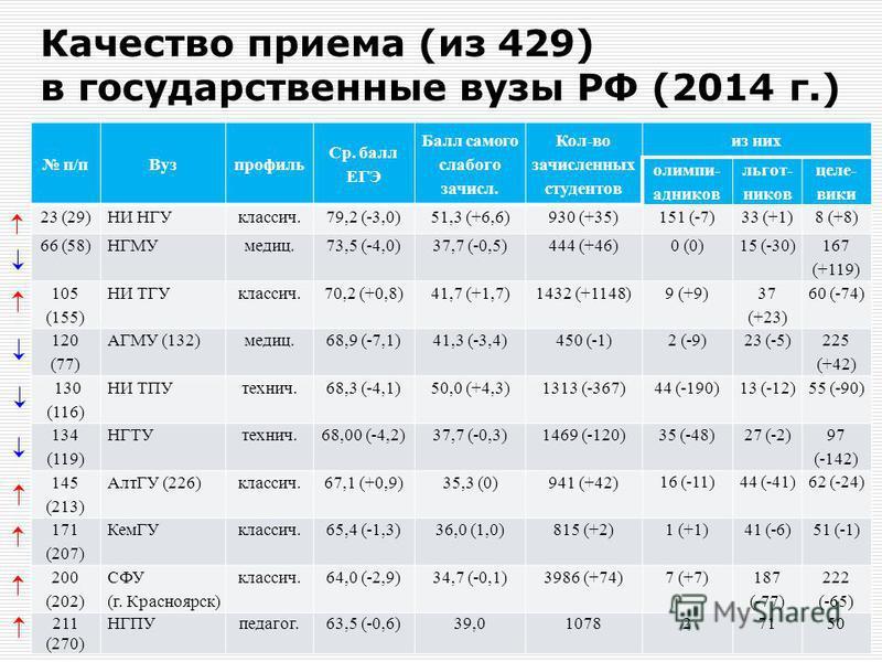 Качество приема (из 429) в государственные вузы РФ (2014 г.) п/п Вузпрофиль Ср. балл ЕГЭ Балл самого слабого зачисл. Кол-во зачисленных студентов из них олимпиииииии- ккккккадников льгот- ников цель- вики 23 (29)НИ НГУклассик.79,2 (-3,0)51,3 (+6,6)93