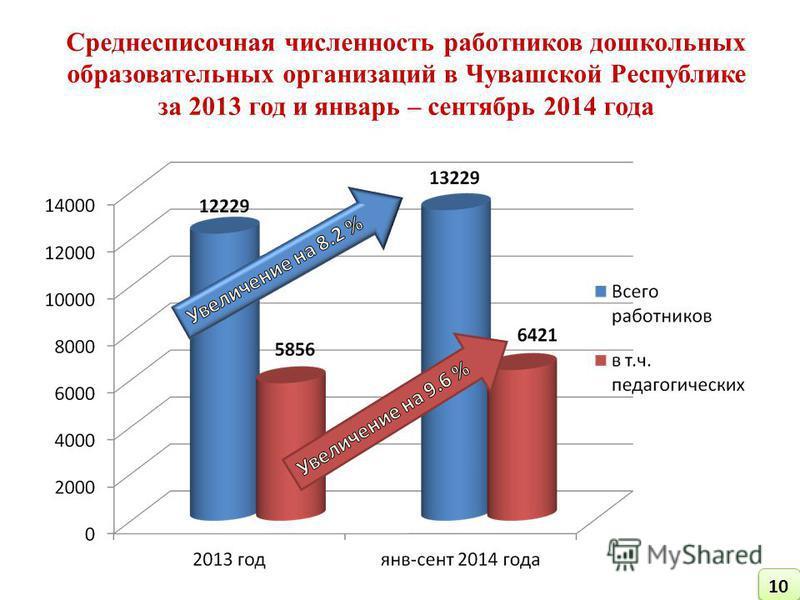 Среднесписочная численность работников дошкольных образовательных организаций в Чувашской Республике за 2013 год и январь – сентябрь 2014 года