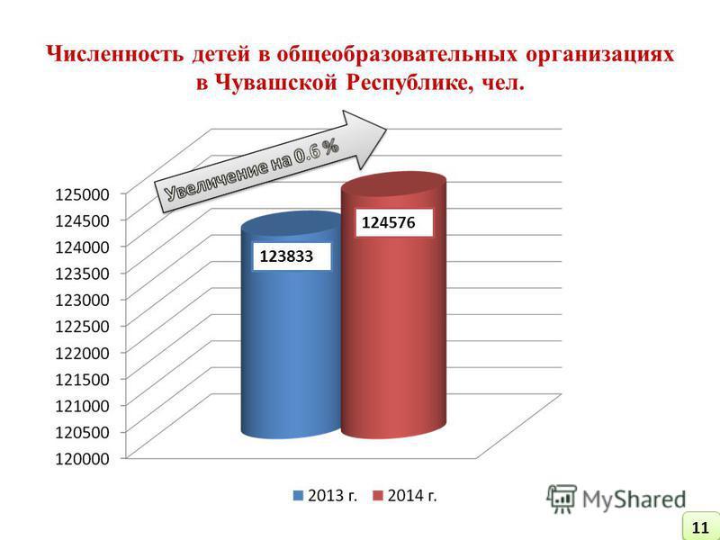 Численность детей в общеобразовательных организациях в Чувашской Республике, чел. 123833 124576