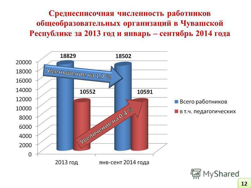 Среднесписочная численность работников общеобразовательных организаций в Чувашской Республике за 2013 год и январь – сентябрь 2014 года