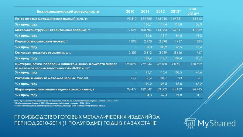 ПРОИЗВОДСТВО ГОТОВЫХ МЕТАЛЛИЧЕСКИХ ИЗДЕЛИЙ ЗА ПЕРИОД 2010-2014 (1 ПОЛУГОДИЕ) ГОДЫ В КАЗАХСТАНЕ Вид экономической деятельности 2010201120122013* 2 кв. 2014** Пр-во готовых металлических изделий, млн. т г. 95 510124 785143 010169 93164 513 % к пред. го