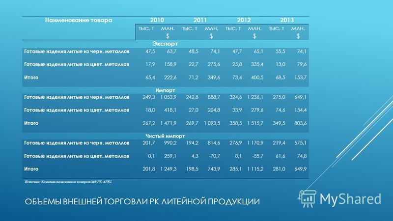 ОБЪЕМЫ ВНЕШНЕЙ ТОРГОВЛИ РК ЛИТЕЙНОЙ ПРОДУКЦИИ Наименование товара 2010201120122013 тыс. т млн. $ тыс. т млн. $ тыс. т млн. $ тыс. т млн. $ Экспорт Готовые изделия литые из черн. металлов 47,563,748,574,147,765,155,574,1 Готовые изделия литые из цвет.
