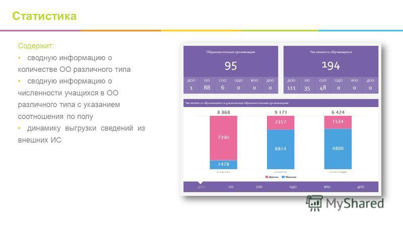Статистика Содержит: сводную информацию о количестве ОО различного типа сводную информацию о численности учащихся в ОО различного типа с указанием соотношения по полу динамику выгрузки сведений из внешних ИС