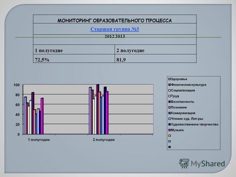 МОНИТОРИНГ ОБРАЗОВАТЕЛЬНОГО ПРОЦЕССА Старшая группа 3 2012 2013 1 полугодие 2 полугодие 72,5%81,9