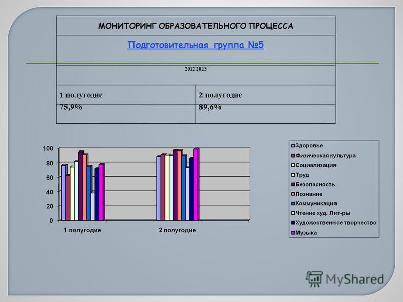МОНИТОРИНГ ОБРАЗОВАТЕЛЬНОГО ПРОЦЕССА Подготовительная группа 5 2012 2013 1 полугодие 2 полугодие 75,9%89,6%
