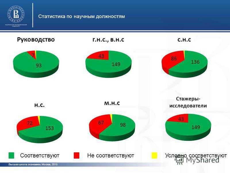 Высшая школа экономики, Москва, 2015 Статистика по научным должностям фото Соответствуют Не соответствуют Условно соответствуют