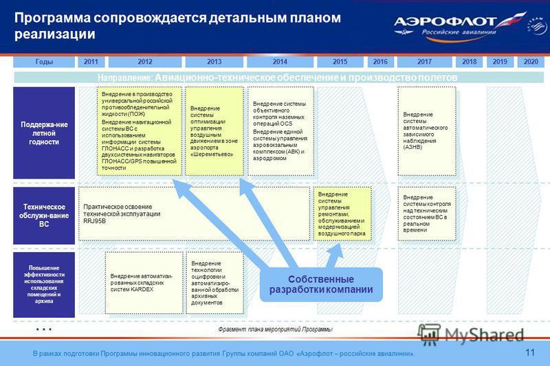 В рамках подготовки Программы инновационного развития Группы компаний ОАО «Аэрофлот – российские авиалинии». Программа сопровождается детальным планом реализации 11 Направление: Авиационно-техническое обеспечение и производство полетов Поддержа-ние л
