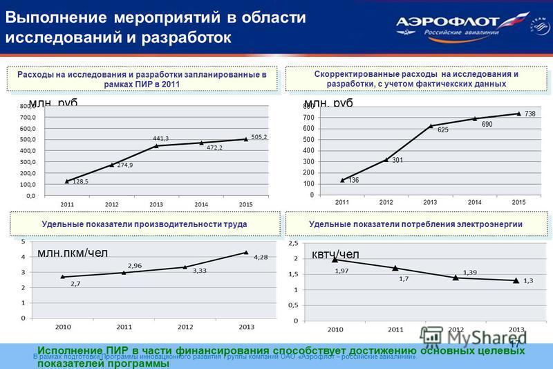 В рамках подготовки Программы инновационного развития Группы компаний ОАО «Аэрофлот – российские авиалинии». Выполнение мероприятий в области иcследований и разработок Расходы на исследования и разработки запланированные в рамках ПИР в 2011 Скорректи