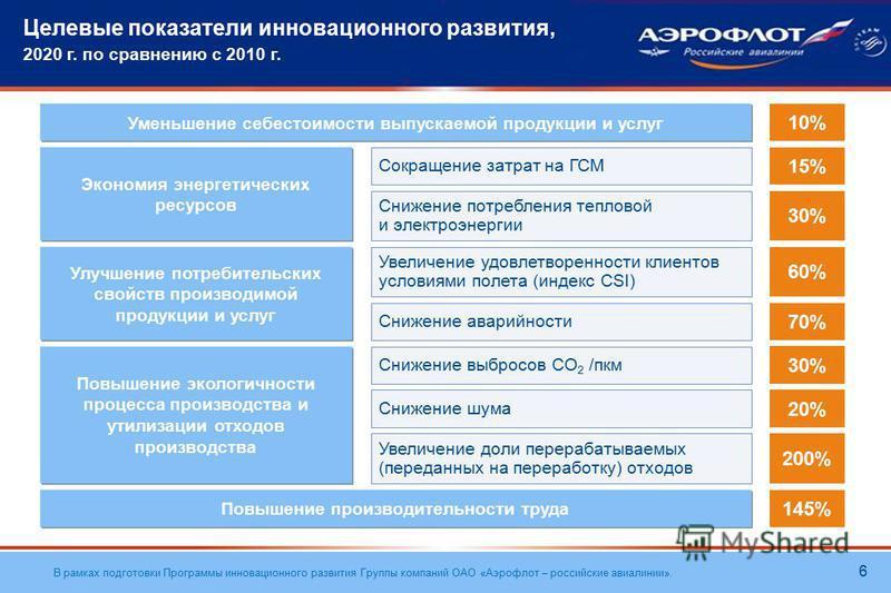 В рамках подготовки Программы инновационного развития Группы компаний ОАО «Аэрофлот – российские авиалинии». Целевые показатели инновационного развития, 2020 г. по сравнению с 2010 г. 6 Уменьшение себестоимости выпускаемой продукции и услуг 10% Эконо