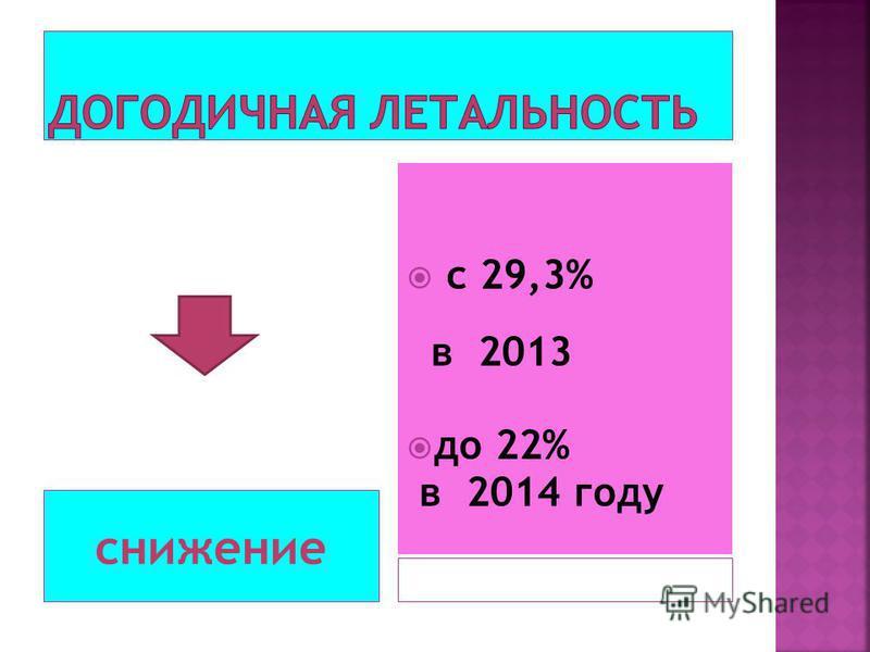 снижение с 29,3% в 2013 до 22% в 2014 году