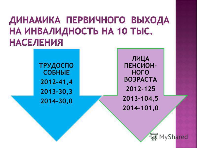 ЛИЦА ПЕНСИОН- НОГО ВОЗРАСТА 2012-125 2013-104,5 2014-101,0 ТРУДОСПО СОБНЫЕ 2012-41,4 2013-30,3 2014-30,0