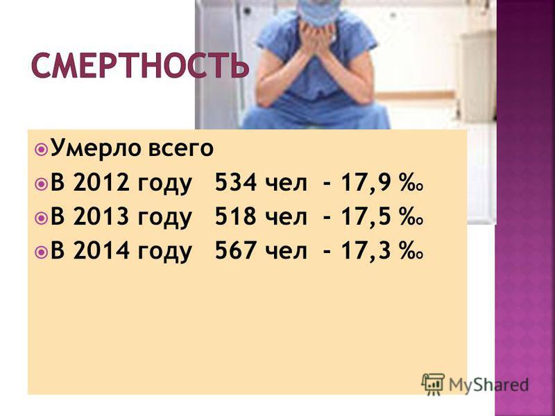 Умерло всего В 2012 году 534 чел - 17,9 % о В 2013 году 518 чел - 17,5 % о В 2014 году 567 чел - 17,3 % о