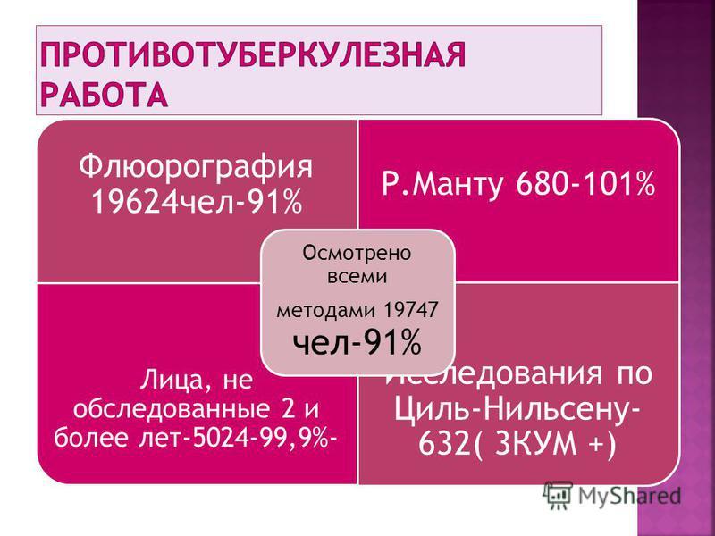 Флюорография 19624 чел-91% Р.Манту 680-101% Лица, не обследованные 2 и более лет-5024-99,9%- Исследования по Циль-Нильсену- 632( 3КУМ +) Осмотрено всеми методами 19747 чел-91%