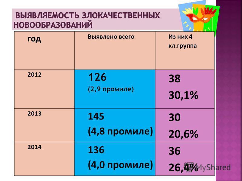 год Выявлено всего Из них 4 кл.группа 2012 126 (2,9 промилле) 38 30,1% 2013 145 (4,8 промилле) 30 20,6% 2014 136 (4,0 промилле) 36 26,4%