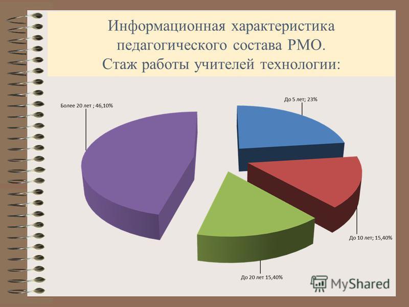 Информационная характеристика педагогического состава РМО. Стаж работы учителей технологии: